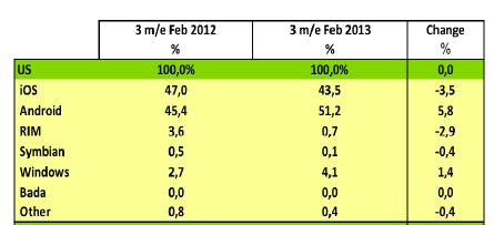 Les ventes d'iPhone chutent aux Etats-Unis en février 2013