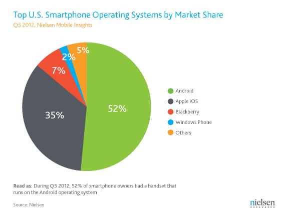 52% des smartphones US sont sous Android contre 35% sous iOs – Nielsen