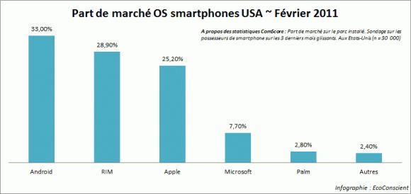 Part de marché OS Mobiles USA Février 2011