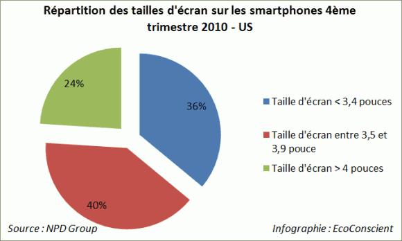 Répartition des taille d'écrans sur les ventes de smatphones (Q4-2010 - USA - NPD Group)