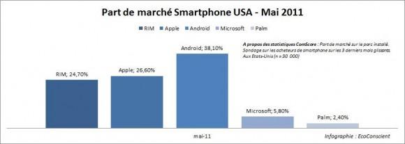 Part de marché smartphone USA Mai 2011 ComScore