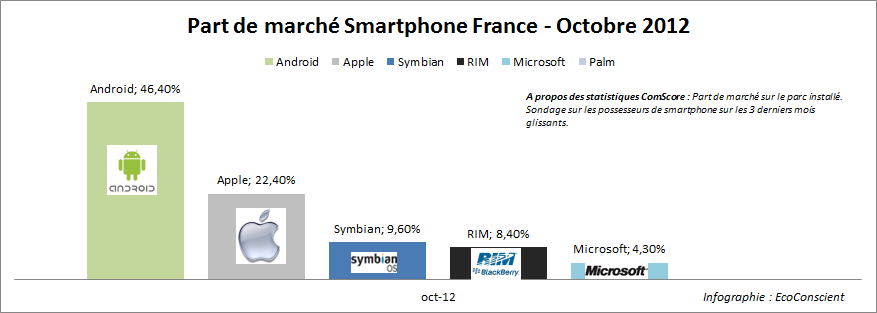 Part de marché Android / iOs France 2012 - ComScore