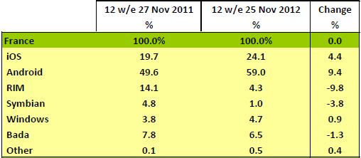 Vente de smartphones en France (25/11/12) - Kantar