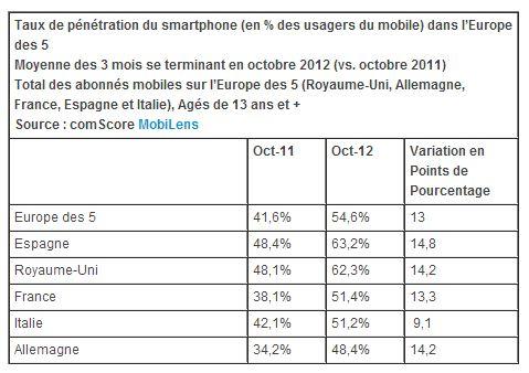 Taux de pénétration des smartphones en Europe