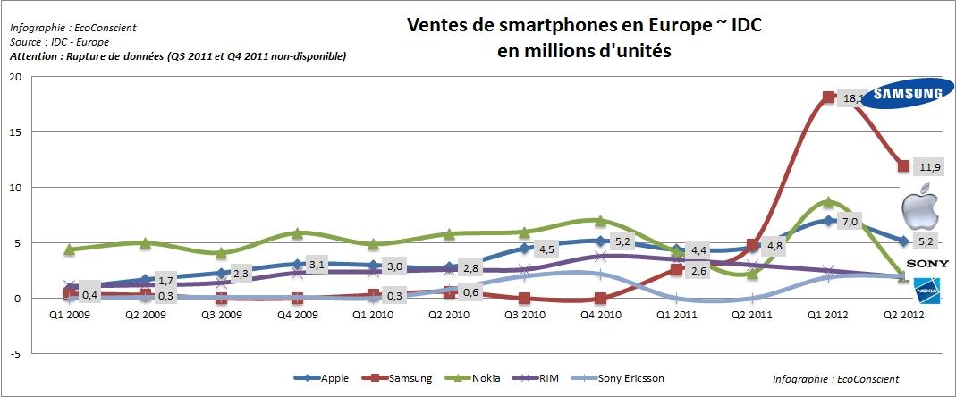 Vente de smartphone en Europe par constructeur (Apple, Samsung, Nokia, RIM)
