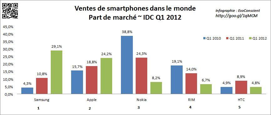 http://www.eco-conscient.com/wp-content/uploads/2012/02/IDC-smartphone-part-de-marche-Q1-2012.jpg