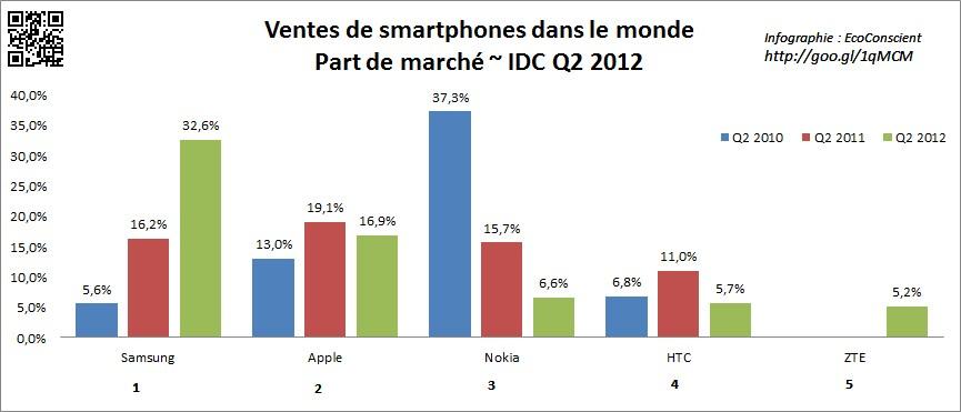 Marche Des Smartphones Samsung N 1 Apple N 2 Au Q3 2013 Idc