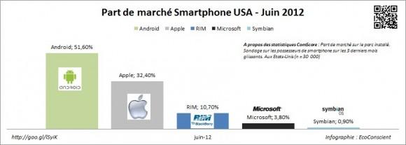 Part de marché des os pour smartphone en juin 2012 aux Etats-Unis