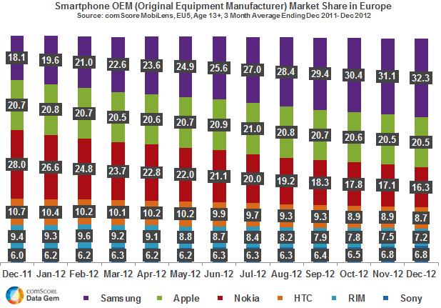 Part de marché des fabricants de smartphone en Europe. (ComScore parc installé)