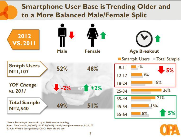 Profil des utilisateurs de smartphone et de tablettes – OPA