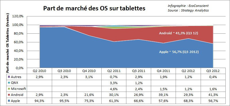 part de march tablettes q2 2013 android n 1 ios n 2 strategy analytics ecoconscient. Black Bedroom Furniture Sets. Home Design Ideas