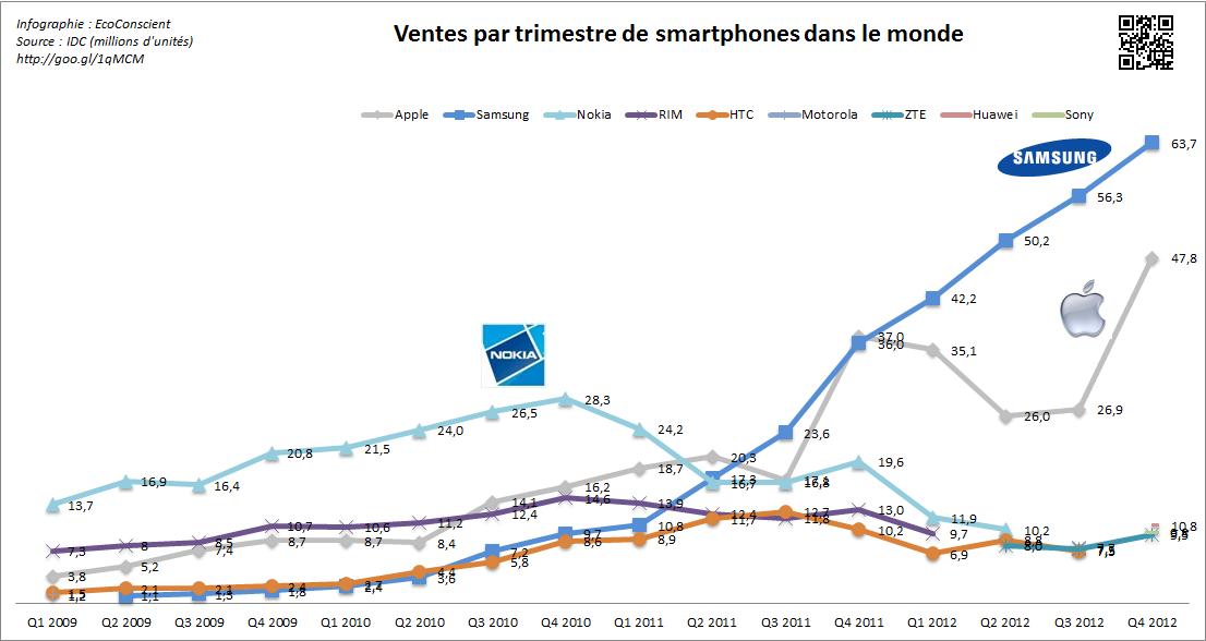 Evolution des ventes de smartphones dans le monde 2009 - 2012 - IDC