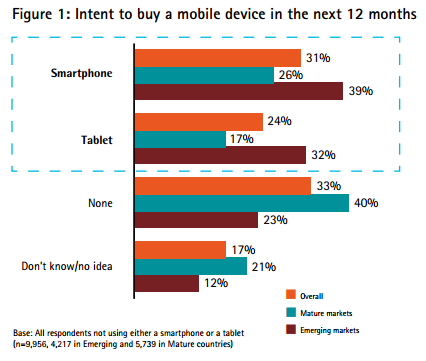 Etude Mobile Web Watch 2013 : Comportement des mobinauutes – Accenture