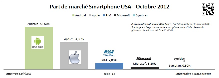 Part de marché smartphone USA - Octobre 2012 - ComScore
