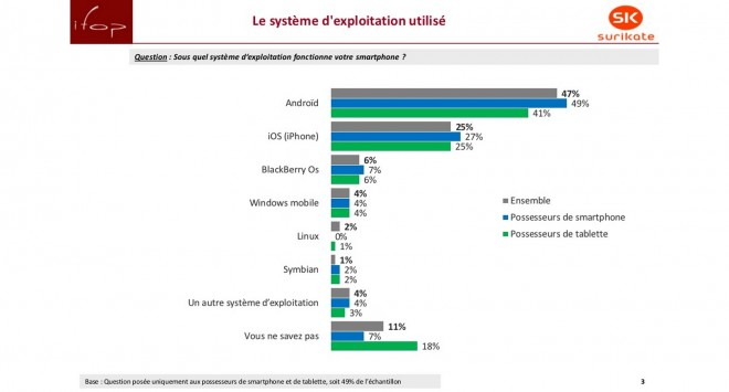 France : iOs vs Android