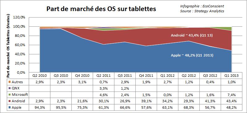 Part de marché des OS sur les ventes de tablettes - Strategy Analytics