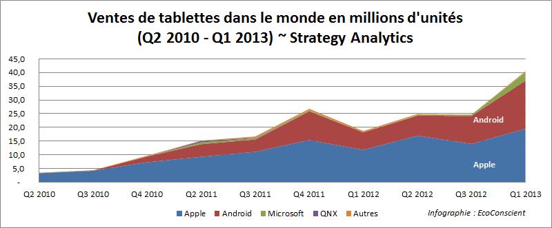 Ventes de tablettes par OS dans le monde - Strategy Analytics