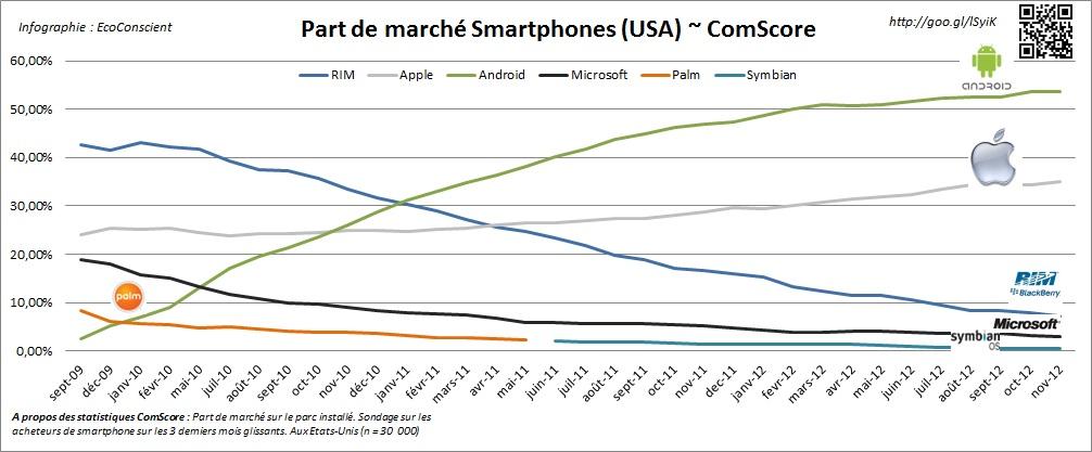 Evolution des parts de marché USA - ComScore