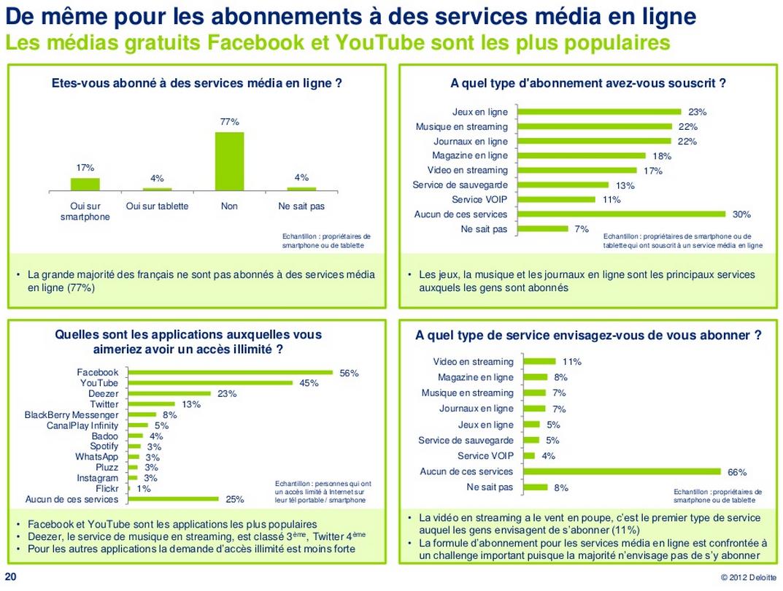 Abonnements aux services en ligne (Deloitte)