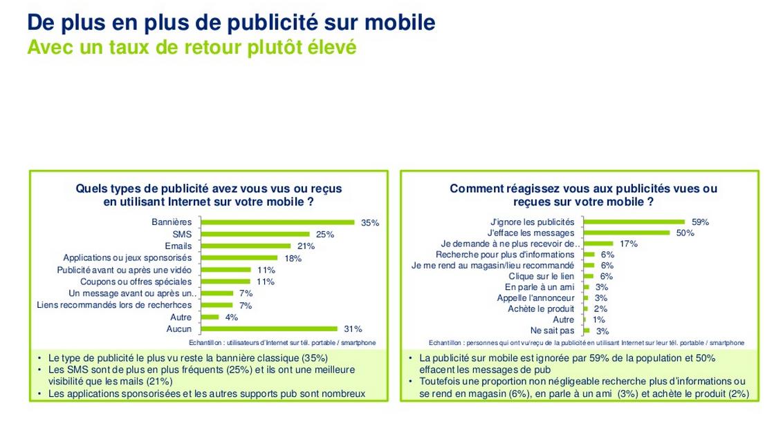 La publicité sur mobile (Deloitte)