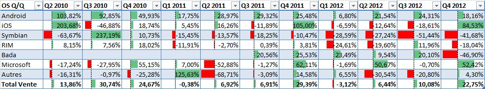 Croissance triimestre sur trimestre des ventes (Gartner)