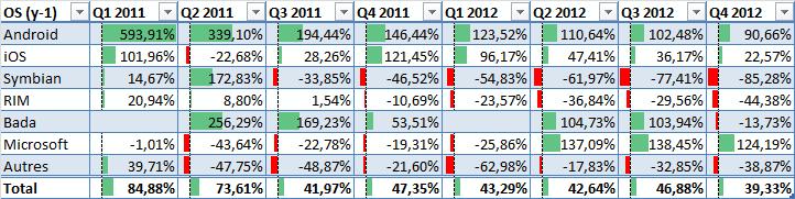 Croissance annuelle des ventes de smartphone