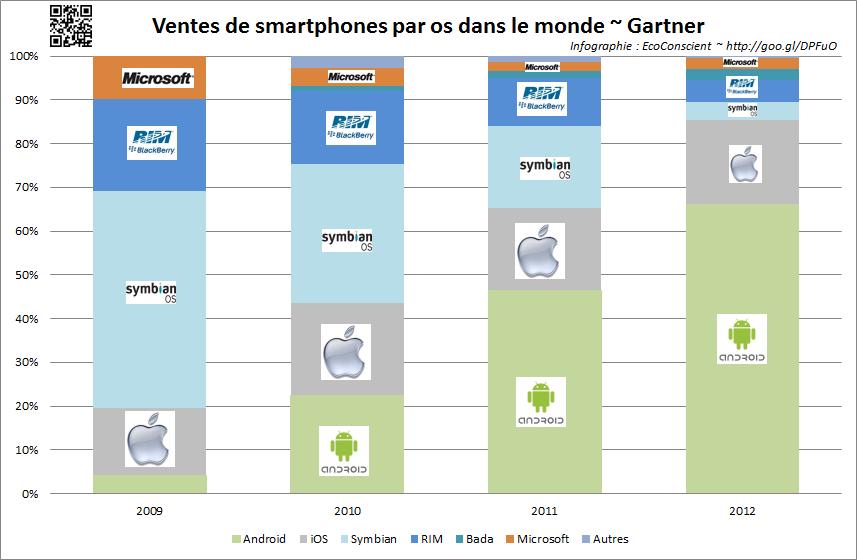 Part de marché annuelle sur les ventes  (os pour smartphone) - Gartner