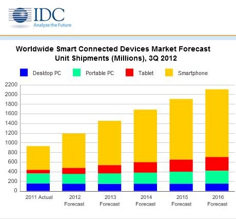 Part de marché des appareils connectés - IDC