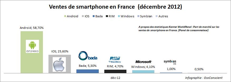 Part de marché sur les ventes de smartphone en France