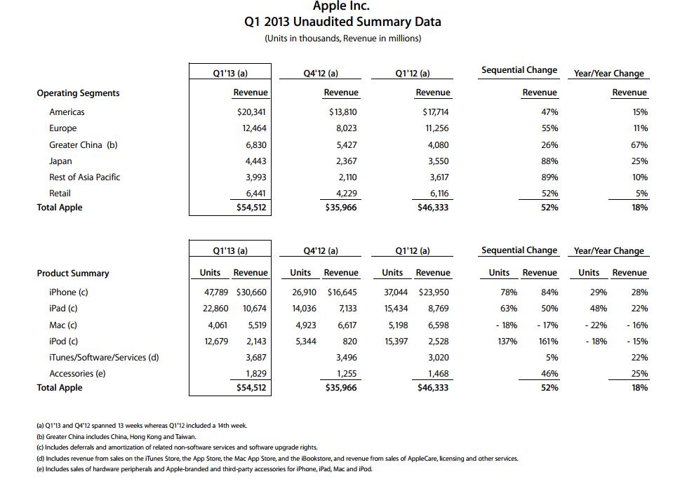 Résultat financiers d'Apple Q4 2012