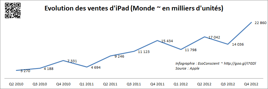 Vente iPad dans le monde 2010 - 2012