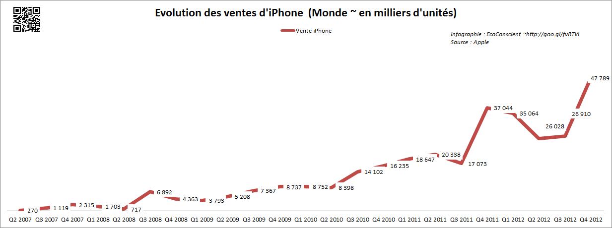 Vente iPhone dans le monde (2009 - Q4 2012)