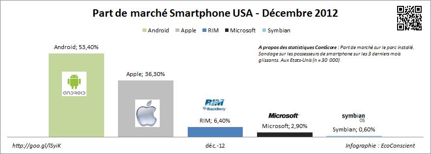 Part de marché des OS pour smartphone ssur le parc installé - USA - CoomScore