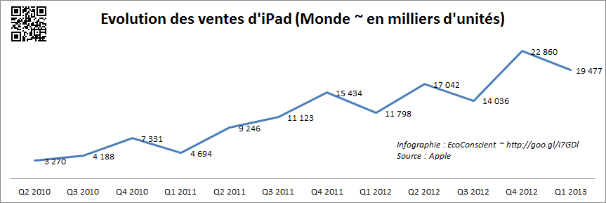 Vente Apple iPad (Monde) - 2013