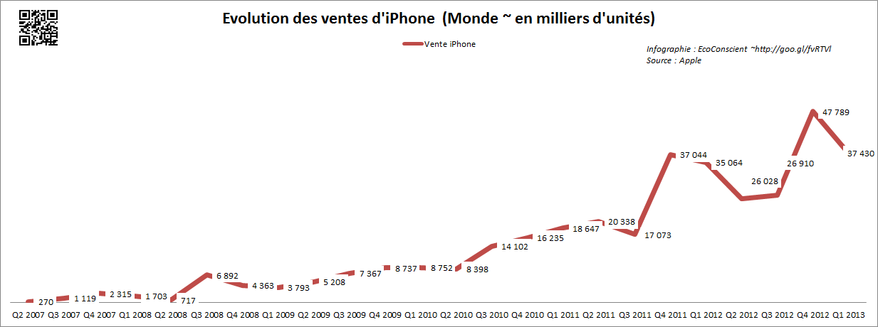 Vente Apple iPhone (Monde) - 2013