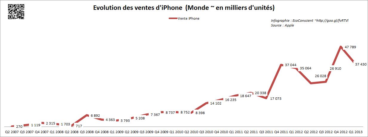 Vente Apple iPhone (Monde) - 2013