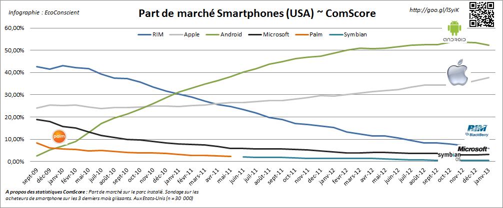 Evolution des part de marché sur les smartphones par OS - USA - ComScore