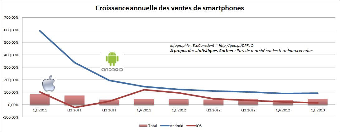 Croissance annuelle des ventes de smartphone - Android vs iOS vs Marché ~Gartner