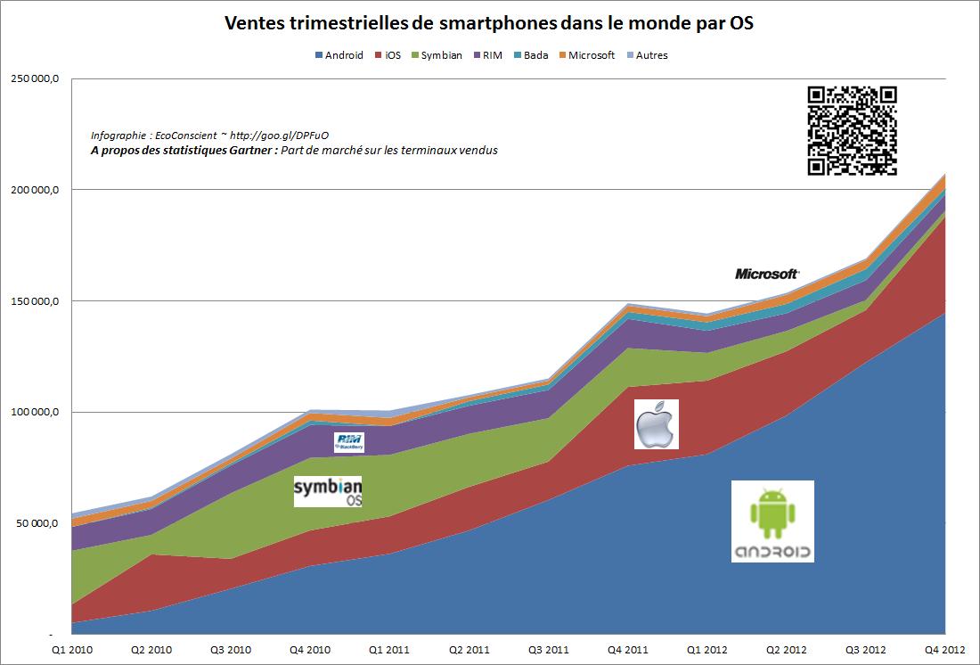 Evolution des ventes de smartphone par OS (2010 - 2012) - Gartner