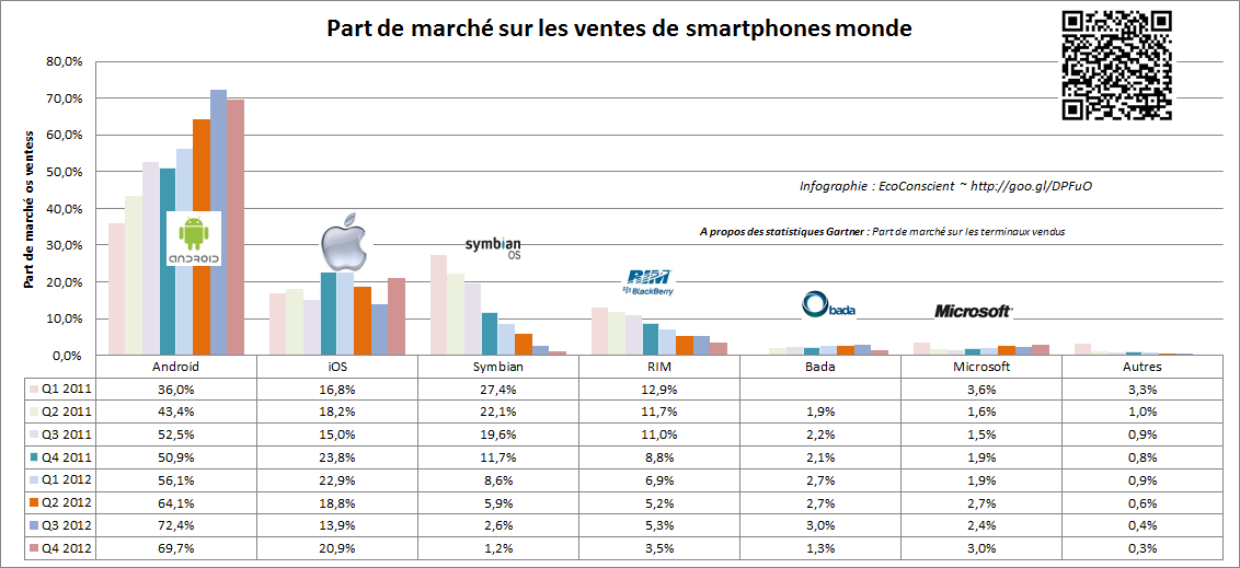 android vs ios vs windows vs rim au q3 2013 gartner ecoconscient. Black Bedroom Furniture Sets. Home Design Ideas