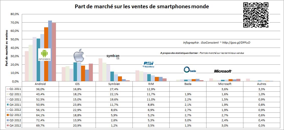 Part de marché des os pour smartphone (Gartner)