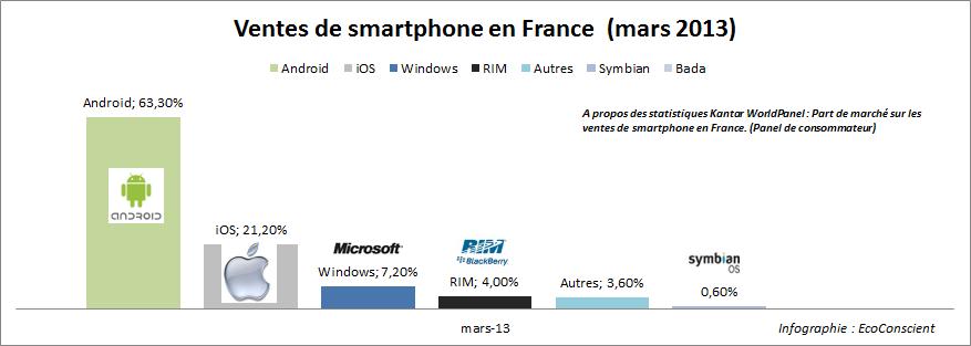 Part de marché sur les ventes de smartphone par OS en France - Mars 2013