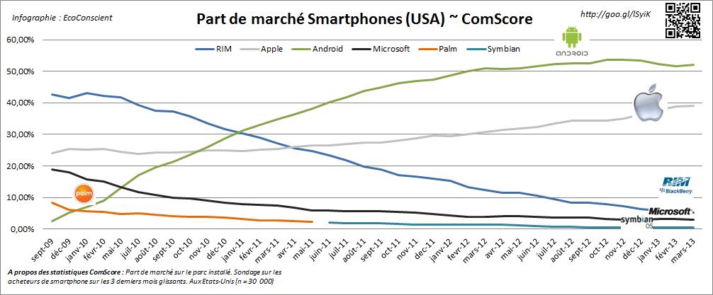Evoolution des part de marché (2009 - 2013) - USA - ComScore