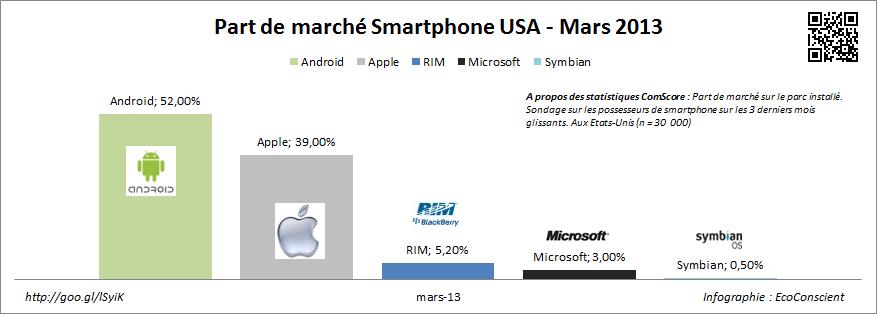 Android n°1, Apple °2 aux USA en part de marché sur le parc installé – Mars 2013 – ComScore