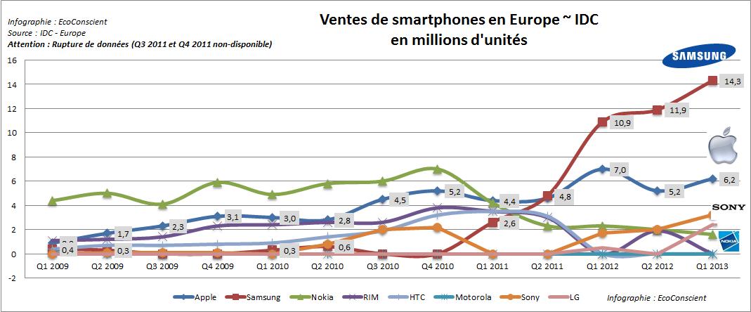 Evolution des ventes de smartphones en Europe par fabricant