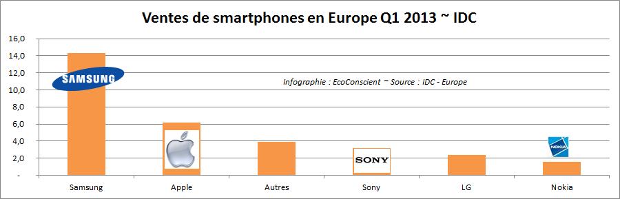 Ventes de smartphones en Europe par fabricant