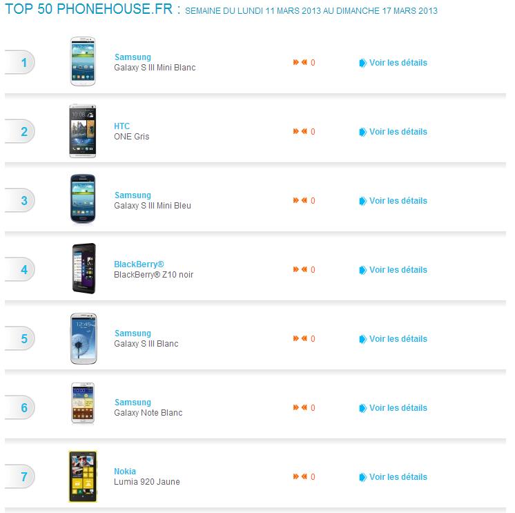 Top 7 des smartphones les plus vendus