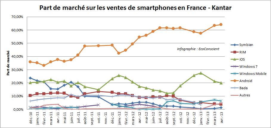 Part de marché sur les ventes de smartphone en France - Kantar