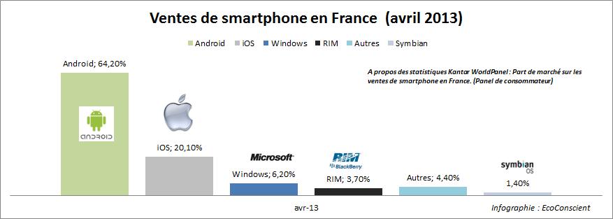 Vente de smartphone en France - Avril 2013 - Kantar