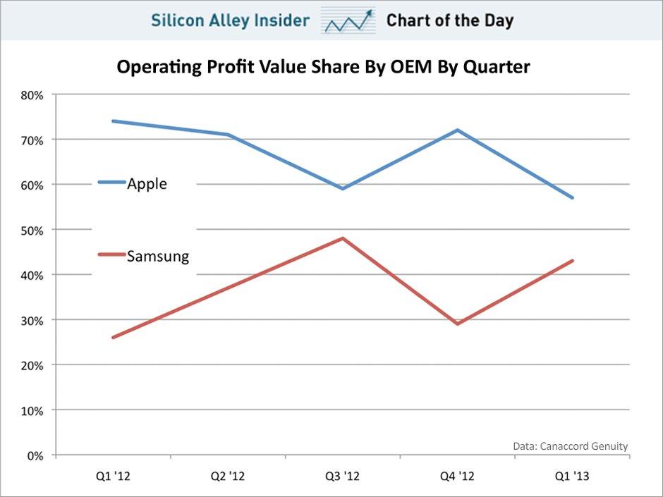 Evolution de la part de marché sur les profits Apple vs Samsung